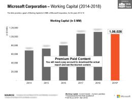 Microsoft Corporation Working Capital 2014-2018