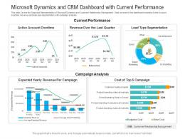 Microsoft Dynamics And CRM Dashboard With Current Performance Powerpoint Template