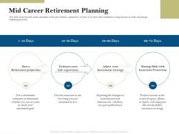 Mid Career Retirement Planning Pension Plans Ppt Powerpoint Presentation Professional