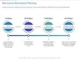Mid Career Retirement Planning Ppt Powerpoint Presentation Ideas