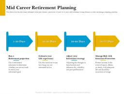 Mid Career Retirement Planning Retirement Analysis Ppt Infographic Template Examples