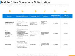 Middle Office Operations Optimization Implementing Digital Solutions In Banking Ppt Information