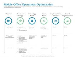 Middle Office Operations Optimization Ppt Powerpoint Presentation Infographic Template Outfit