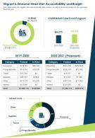 Migrant And Seasonal Head Start Accountability And Budget Report Infographic PPT PDF Document
