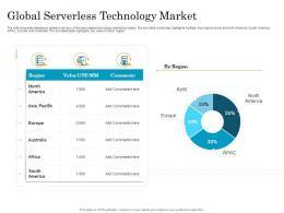 Migrating To Serverless Cloud Computing Global Serverless Technology Market