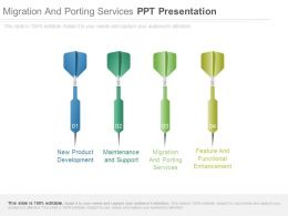 Migration And Porting Services Ppt Presentation