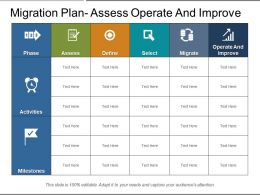 Migration Plan Assess Operate And Improve