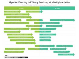 Migration Planning Half Yearly Roadmap With Multiple Activities