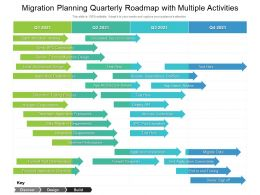 Migration Planning Quarterly Roadmap With Multiple Activities