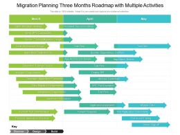 Migration Planning Three Months Roadmap With Multiple Activities