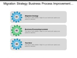 Migration Strategy Business Process Improvement Sales Operations Planning Cpb