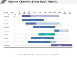 Milestone Chart With Events Dates Projects Staring Ending And Tasks