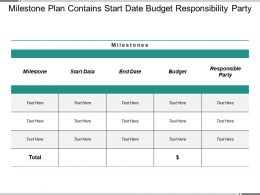 Milestone Plan Contains Start Date Budget Responsibility Party