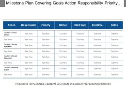 Milestone Plan Covering Goals Action Responsibility Priority Notes