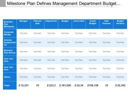 Milestone Plan Defines Management Department Budget Variance