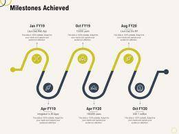 Milestones Achieved Api Ppt Powerpoint Presentation Infographic