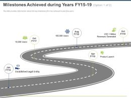 Milestones Achieved During Years Fy15 19 Ppt Powerpoint Presentation File Graphics