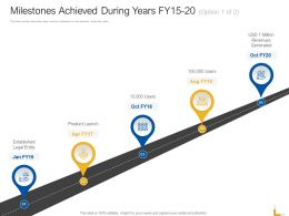 Milestones Achieved During Years Fy15 20 Launch Ppt Powerpoint Presentation Deck