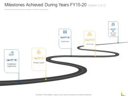 Milestones Achieved During Years Fy15 20 Product Ppt Layouts Objects