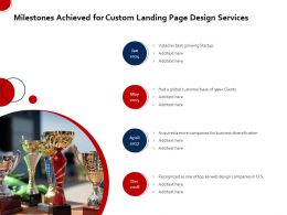 Milestones Achieved For Custom Landing Page Design Services Ppt Example File