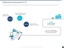 Milestones Achieved In FY19 Listed Forbes Ppt Powerpoint Presentation Layouts Vector