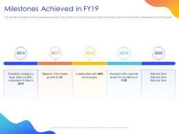 Milestones Achieved In Fy19 Ppt Powerpoint Presentation Template