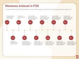 Milestones Achieved In Fy20 Jan To Dec Powerpoint Presentation Brochure