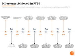 Milestones Achieved In FY20 M1060 Ppt Powerpoint Presentation File Samples