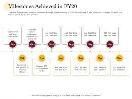 Milestones Achieved In FY20 Manufacturing Company Performance Analysis Ppt Portfolio