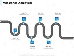 Milestones Achieved Integrated Ppt Powerpoint Presentation Microsoft