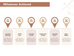 Milestones Achieved Million Ppt Powerpoint Presentation Visual Aids Portfolio