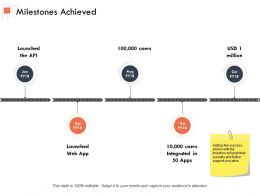 Milestones Achieved Ppt Powerpoint Presentation Outline Templates