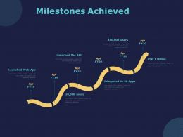 Milestones Achieved Ppt Powerpoint Presentation Professional Outline