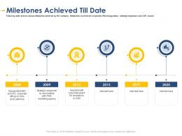 Milestones Achieved Till Date Developing Integrated Marketing Plan New Product Launch