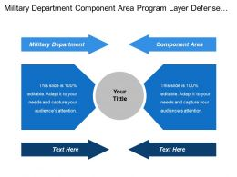 Military Department Component Area Program Layer Defense Agencies
