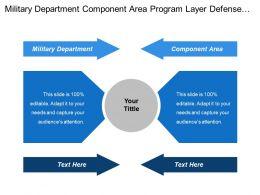 Military Department Component Area Program Layer Defense Agencies
