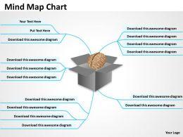 Mind Growth Chart