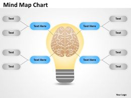 Mind Map atlas Chart