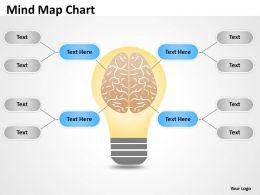 Mind Map atlas Chart