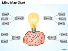 Mind Map bulb Chart