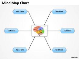 Mind Map business Chart