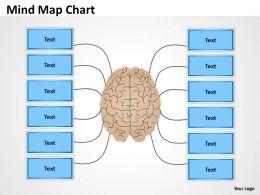 Mind Map Chart design
