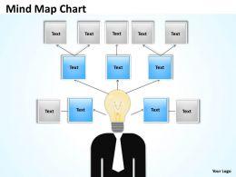 Mind Map concept Chart
