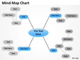Mind Map flow chart