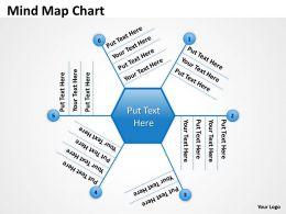 Mind Map graph Chart