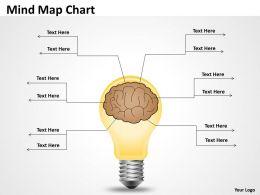 Mind Map outline Chart