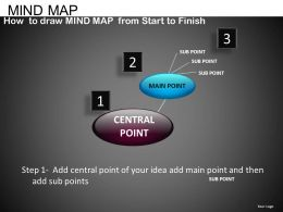 Mind Map Powerpoint Presentation Slides DB