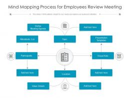 Mind Mapping Process For Employees Review Meeting