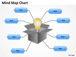Mindmap duplicate Chart