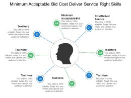Minimum Acceptable Bid Cost Deliver Service Right Skills